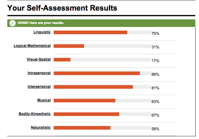 Test intelligences multiples