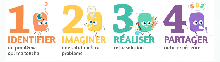 Les 4 étapes de la pédagogie de projet selon Bâtisseurs de Possibles