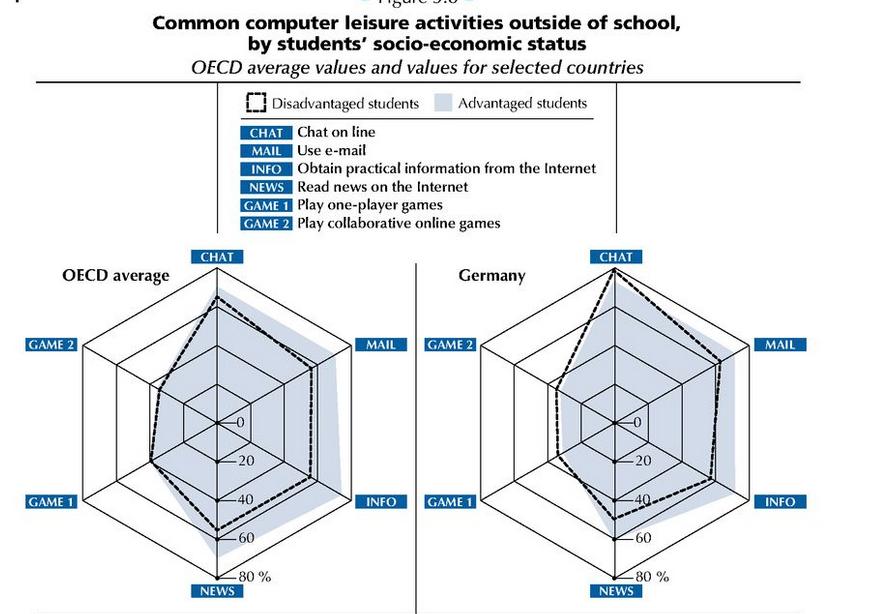 Différence d'utilisation des nouvelles technologies en fonction de la catégorie socio-professionnelle des élèves