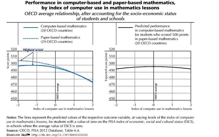 Performance en math selon le temps passé à utiliser un ordinateur en classe