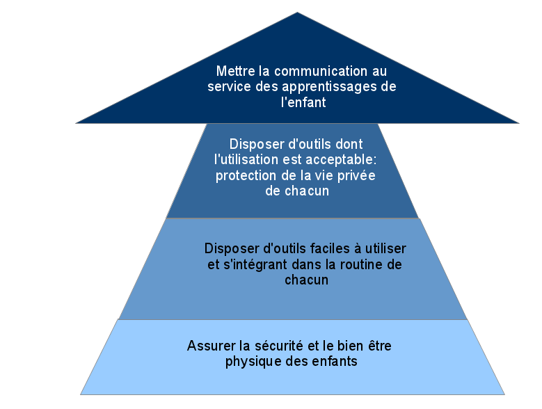 communication parents-enseignants